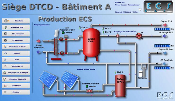 Synoptique de production d'eau chaude sanitaire