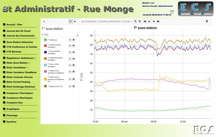 Courbes de températures de la sous station permettant le suivi sous forme graphique